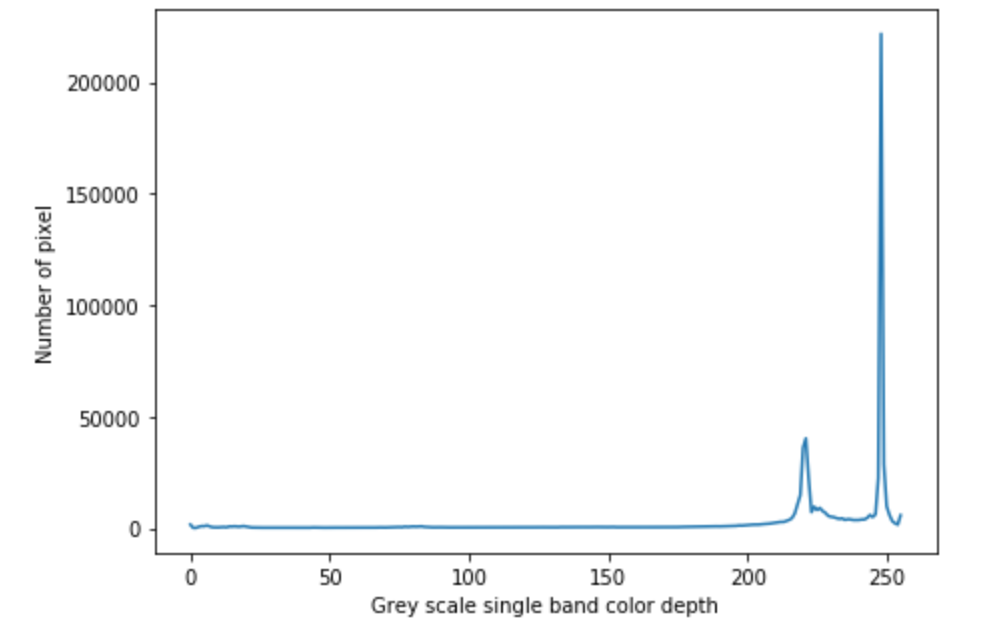 For pythonic digitising, simple histogram figure to extract geographic features