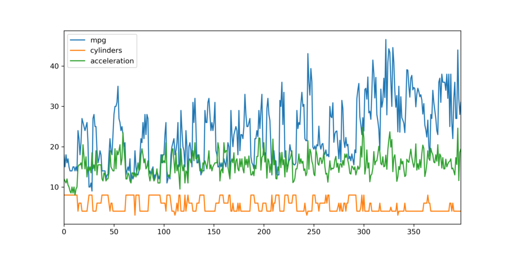 Dataset figure with pandas