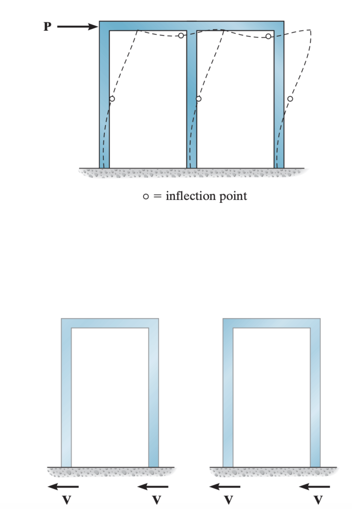 Portal frame and assumptions